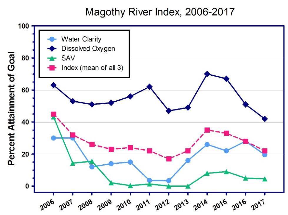 Magothy River Index 2017